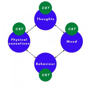 CBT four parts