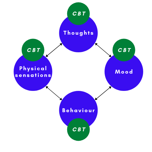 What is CBT