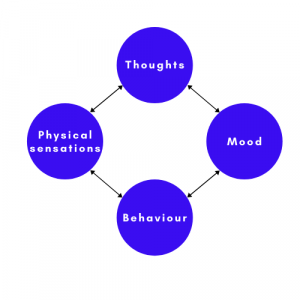 CBT - four parts of emotions